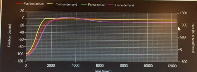 100-counts-stap-gelijk-aan-05mm-verplaatsing