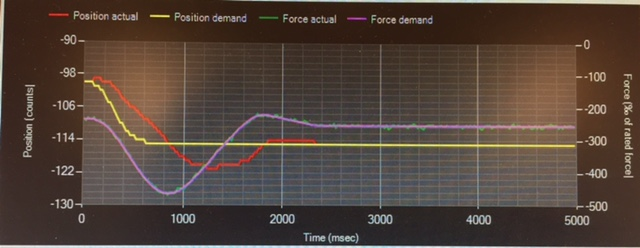15-counts-stap-gelijk-aan-0-075mm-verplaatsing