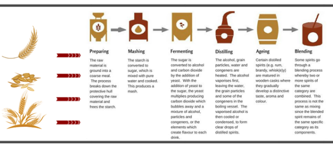 distillation process whisky.png